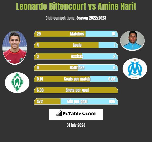 Leonardo Bittencourt vs Amine Harit infographic