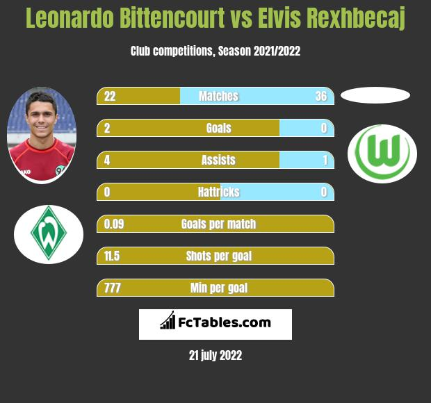 Leonardo Bittencourt vs Elvis Rexhbecaj infographic
