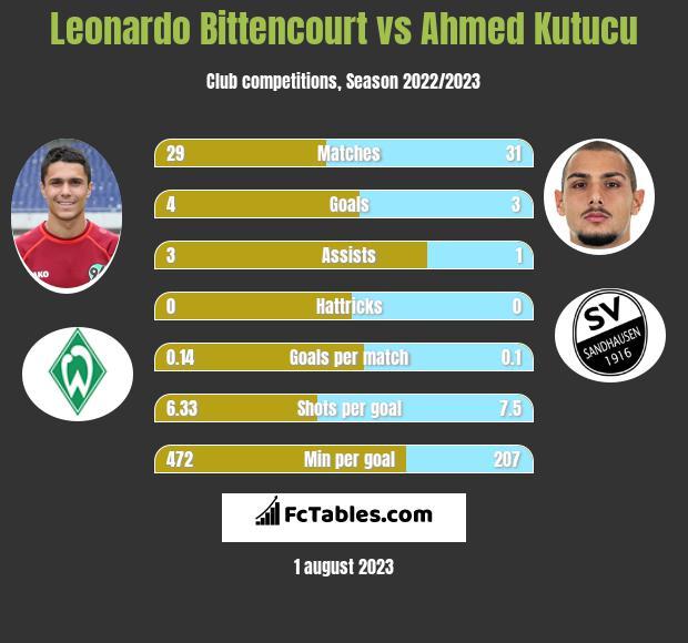 Leonardo Bittencourt vs Ahmed Kutucu infographic