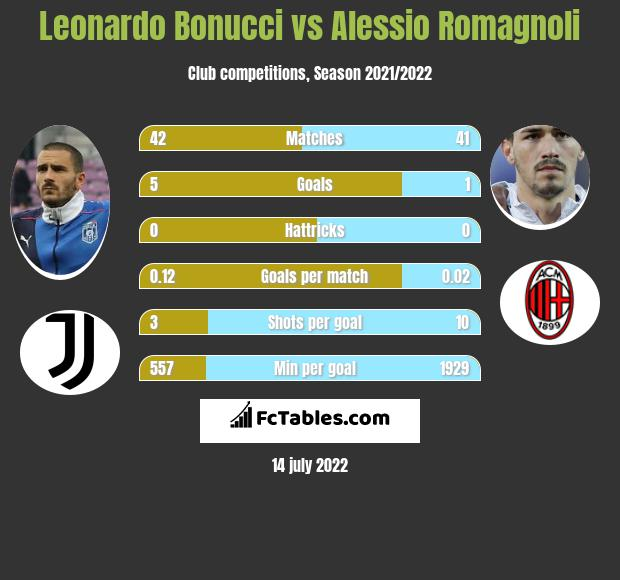 Leonardo Bonucci vs Alessio Romagnoli infographic