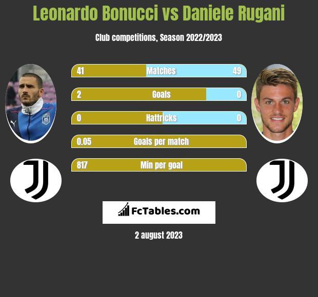 Leonardo Bonucci vs Daniele Rugani infographic