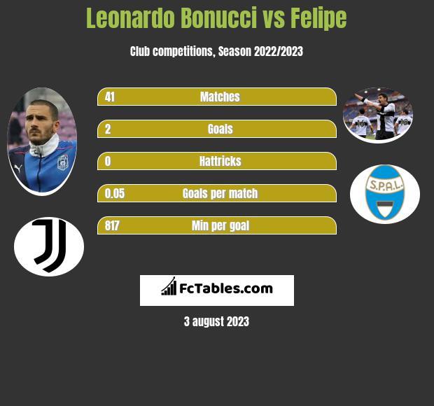 Leonardo Bonucci vs Felipe infographic