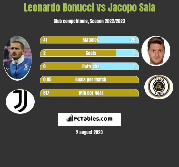 Leonardo Bonucci vs Jacopo Sala infographic