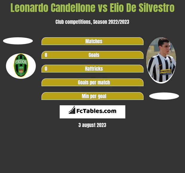 Leonardo Candellone vs Elio De Silvestro h2h player stats