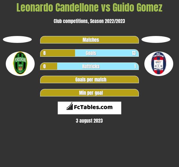 Leonardo Candellone vs Guido Gomez h2h player stats