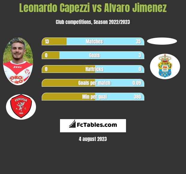 Leonardo Capezzi vs Alvaro Jimenez infographic