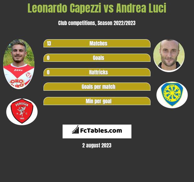 Leonardo Capezzi vs Andrea Luci infographic