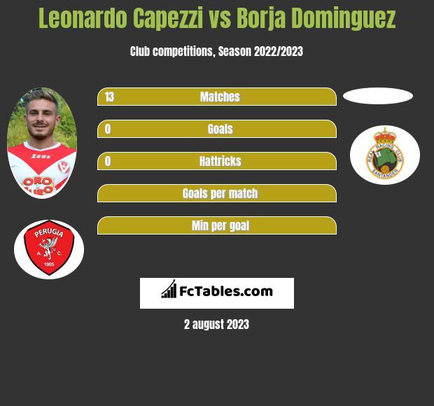 Leonardo Capezzi vs Borja Dominguez infographic