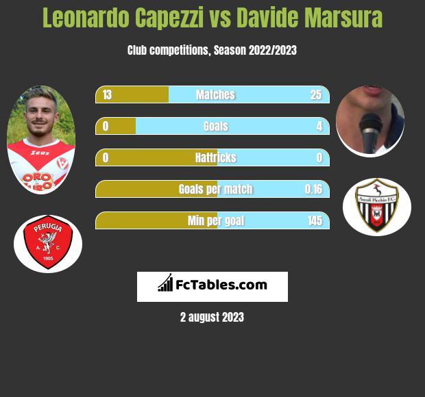 Leonardo Capezzi vs Davide Marsura infographic