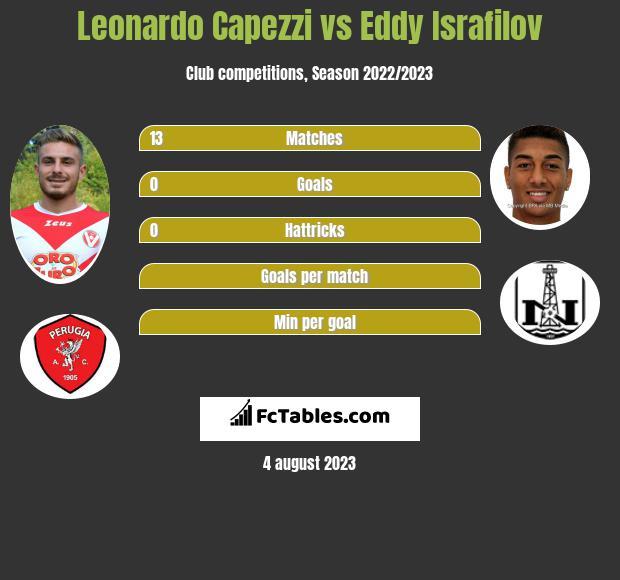 Leonardo Capezzi vs Eddy Israfilov infographic