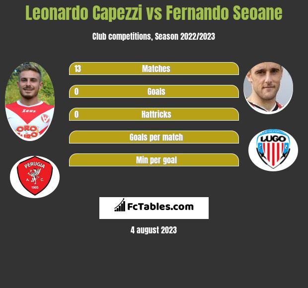 Leonardo Capezzi vs Fernando Seoane infographic