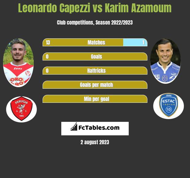 Leonardo Capezzi vs Karim Azamoum infographic