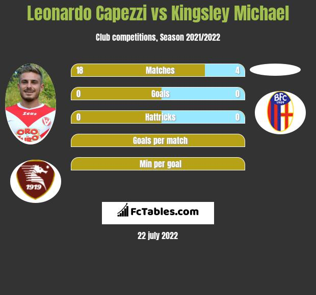 Leonardo Capezzi vs Kingsley Michael infographic