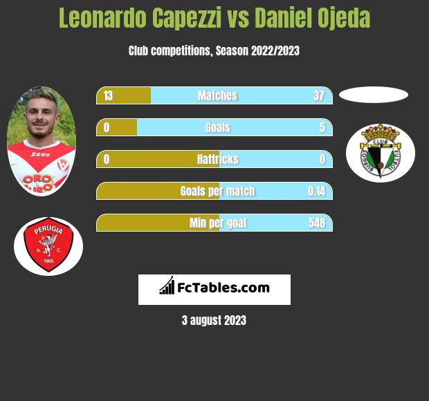 Leonardo Capezzi vs Daniel Ojeda infographic