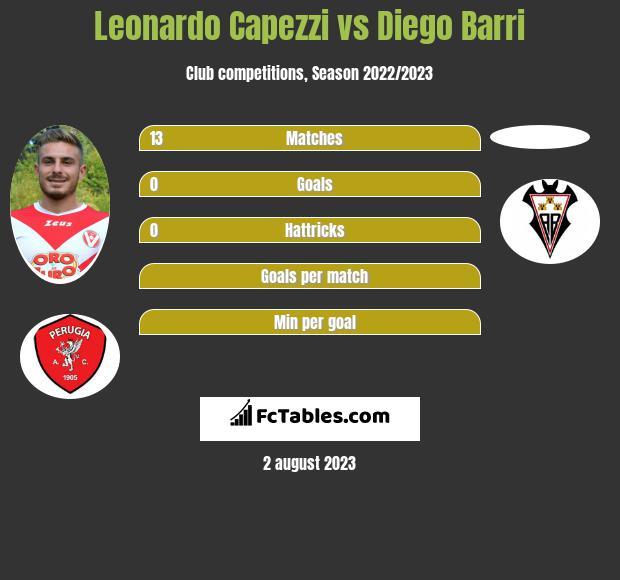Leonardo Capezzi vs Diego Barri infographic