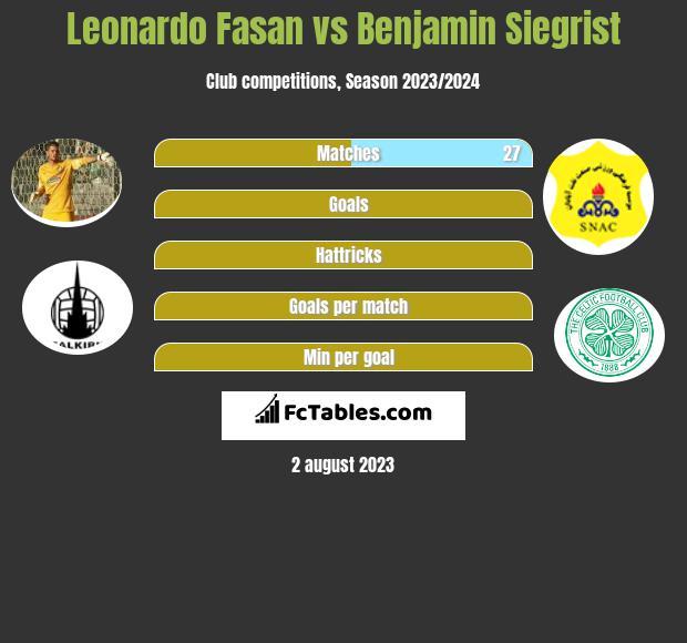 Leonardo Fasan vs Benjamin Siegrist infographic