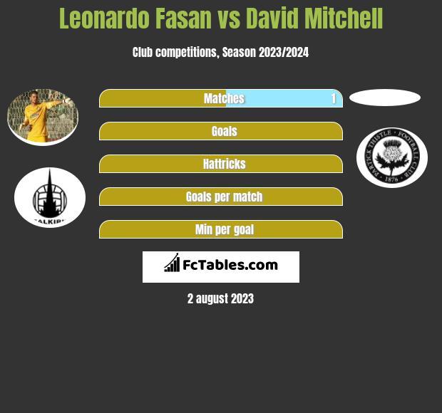 Leonardo Fasan vs David Mitchell infographic