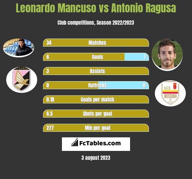 Leonardo Mancuso vs Antonio Ragusa h2h player stats