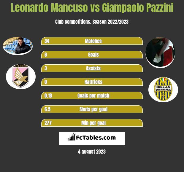 Leonardo Mancuso vs Giampaolo Pazzini h2h player stats