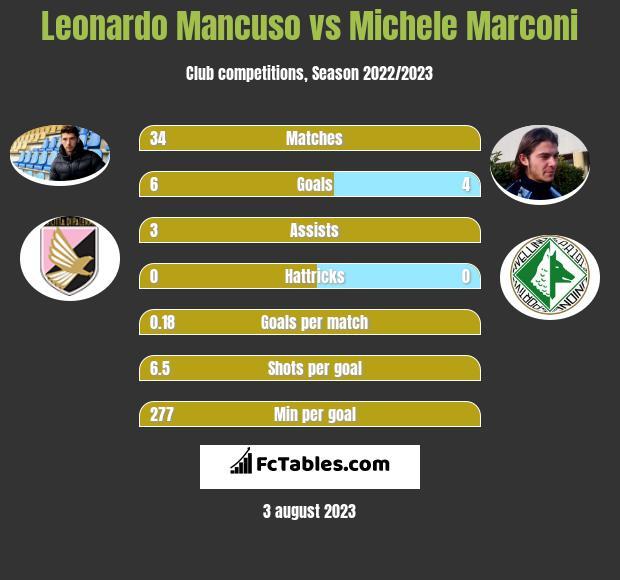 Leonardo Mancuso vs Michele Marconi h2h player stats
