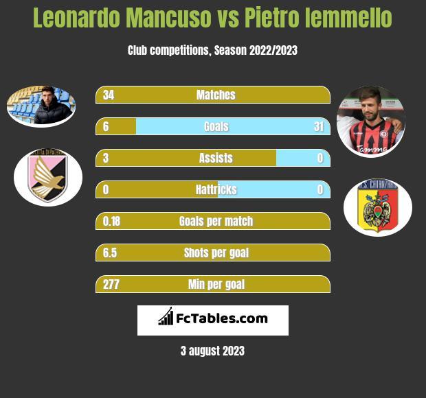 Leonardo Mancuso vs Pietro Iemmello h2h player stats