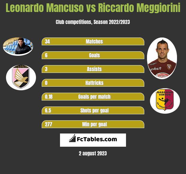 Leonardo Mancuso vs Riccardo Meggiorini h2h player stats