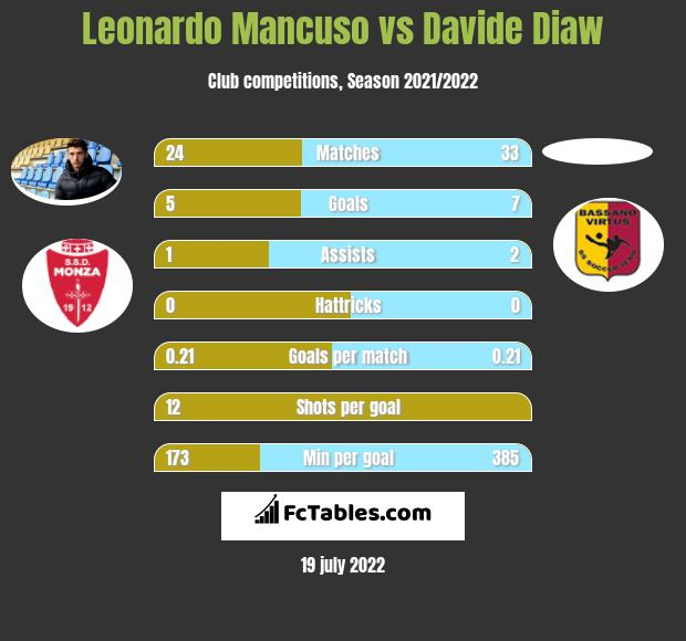Leonardo Mancuso vs Davide Diaw h2h player stats