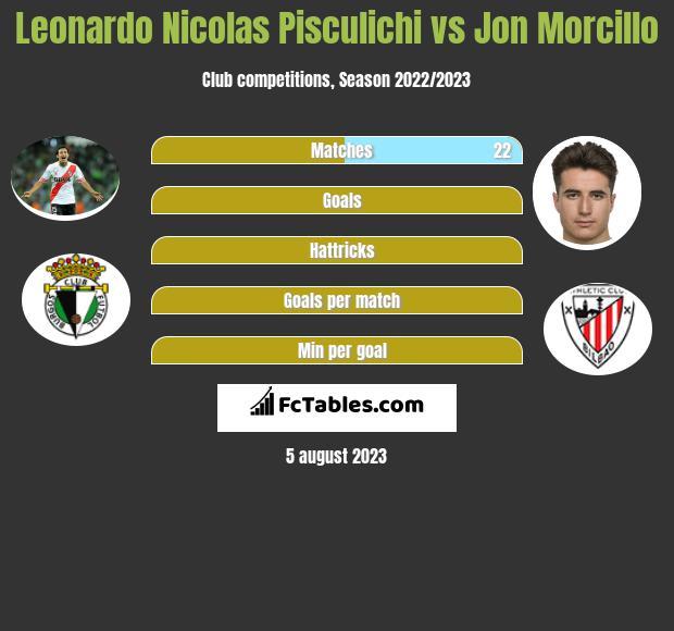 Leonardo Nicolas Pisculichi vs Jon Morcillo h2h player stats