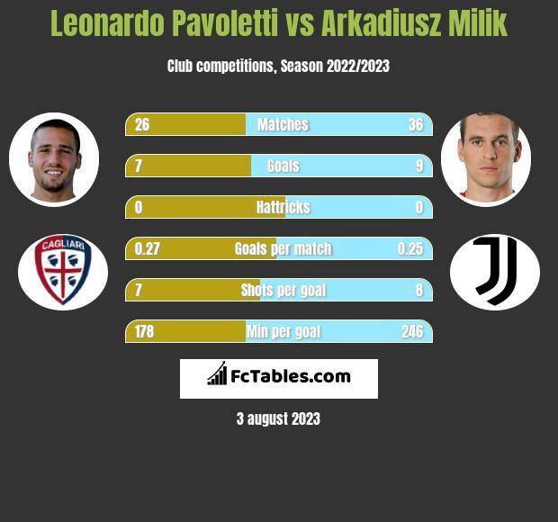Leonardo Pavoletti vs Arkadiusz Milik h2h player stats