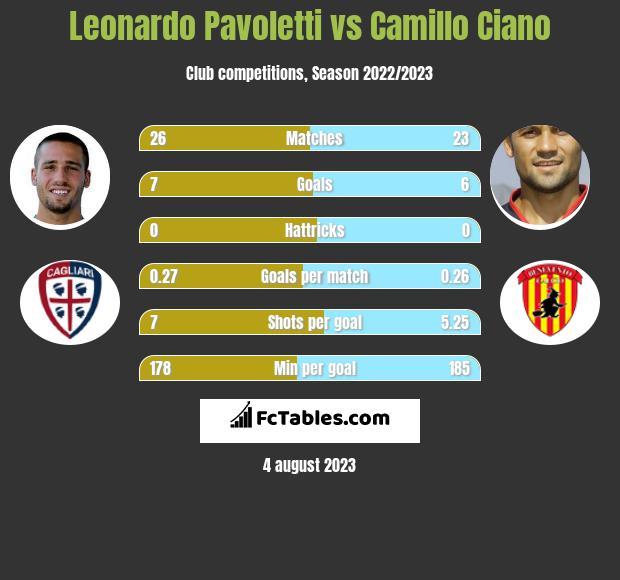 Leonardo Pavoletti vs Camillo Ciano h2h player stats