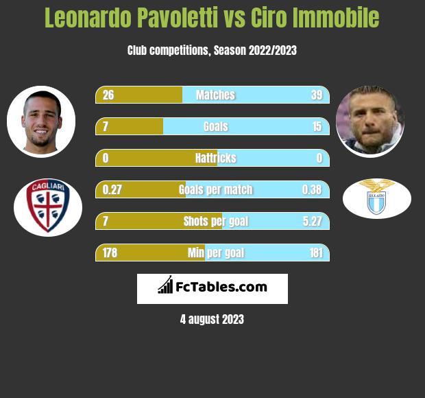 Leonardo Pavoletti vs Ciro Immobile h2h player stats