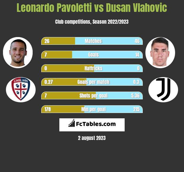 Leonardo Pavoletti vs Dusan Vlahovic infographic