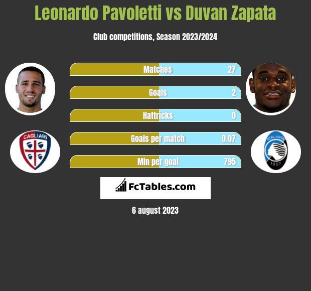 Leonardo Pavoletti vs Duvan Zapata infographic