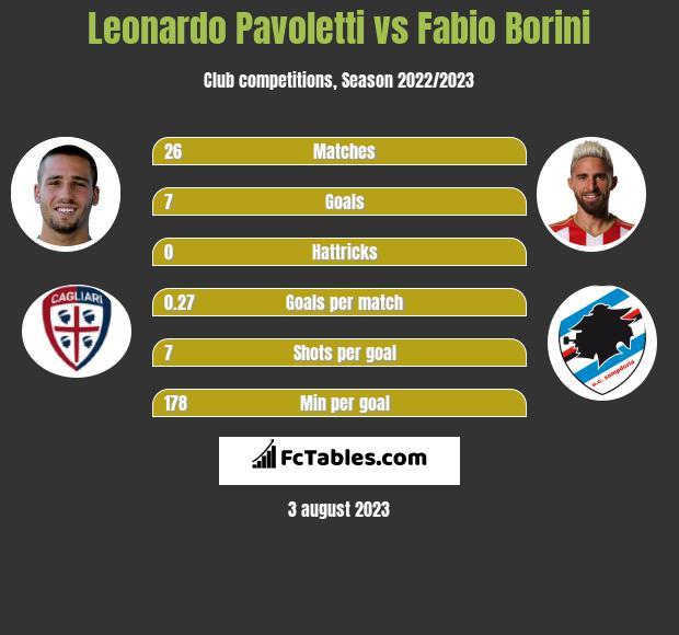 Leonardo Pavoletti vs Fabio Borini infographic