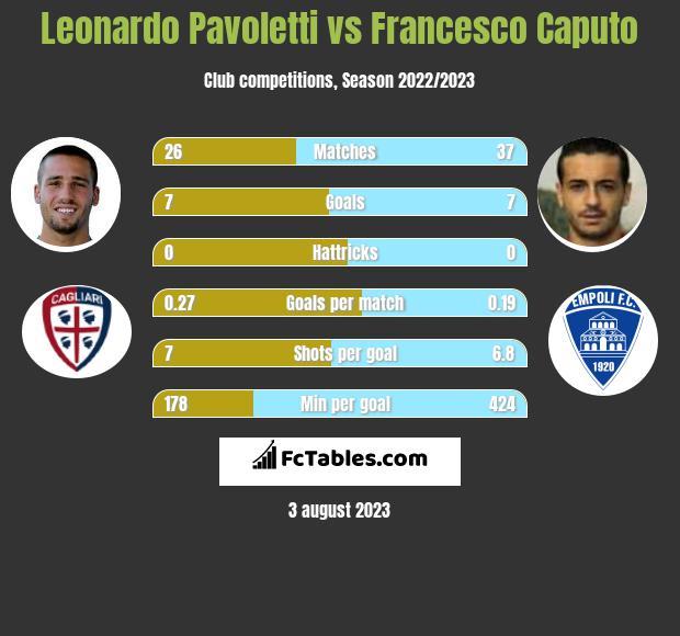 Leonardo Pavoletti vs Francesco Caputo h2h player stats