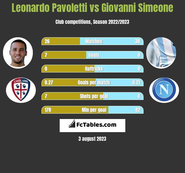Leonardo Pavoletti vs Giovanni Simeone infographic