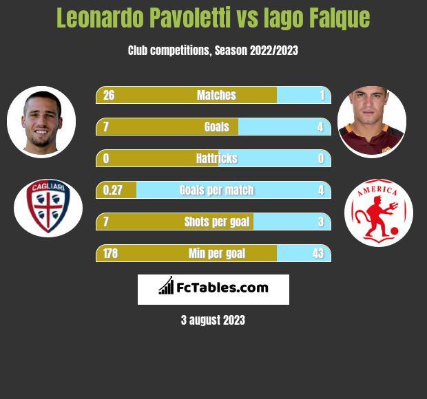 Leonardo Pavoletti vs Iago Falque h2h player stats