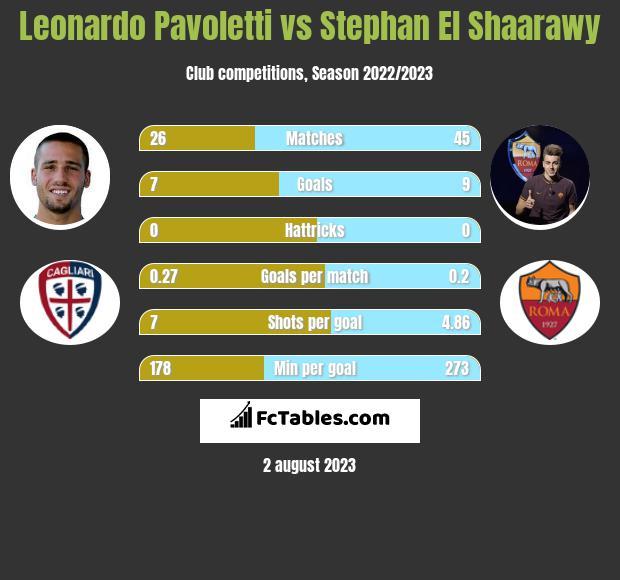 Leonardo Pavoletti vs Stephan El Shaarawy h2h player stats