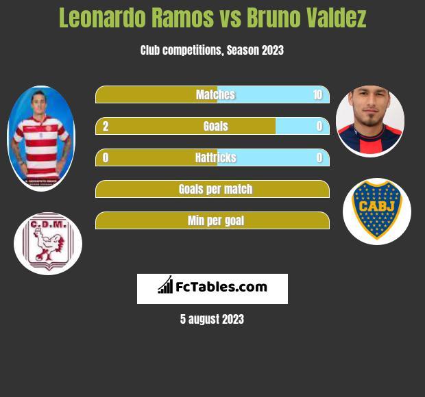 Leonardo Ramos vs Bruno Valdez infographic
