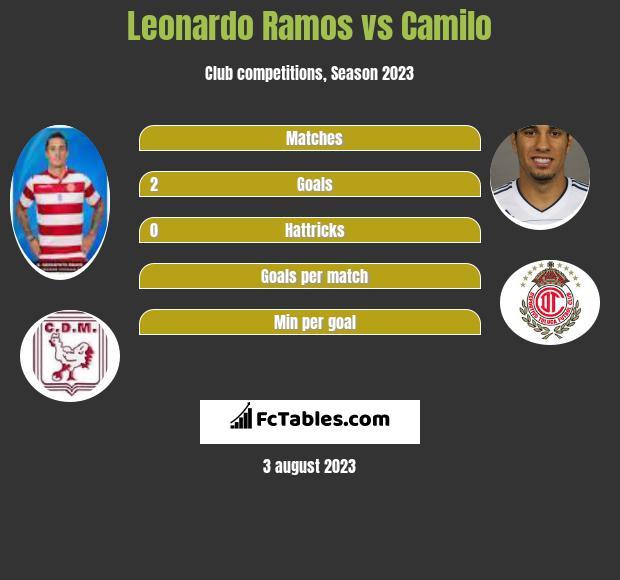 Leonardo Ramos vs Camilo h2h player stats