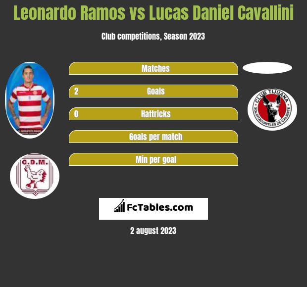 Leonardo Ramos vs Lucas Daniel Cavallini h2h player stats