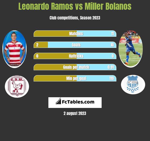 Leonardo Ramos vs Miller Bolanos h2h player stats