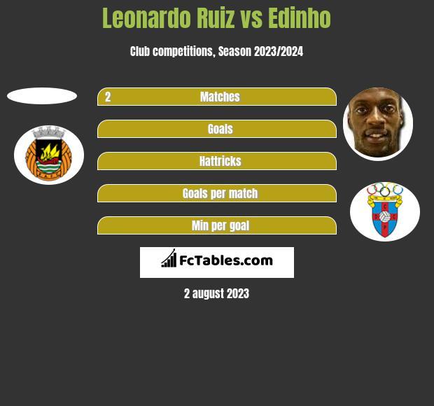 Leonardo Ruiz vs Edinho h2h player stats
