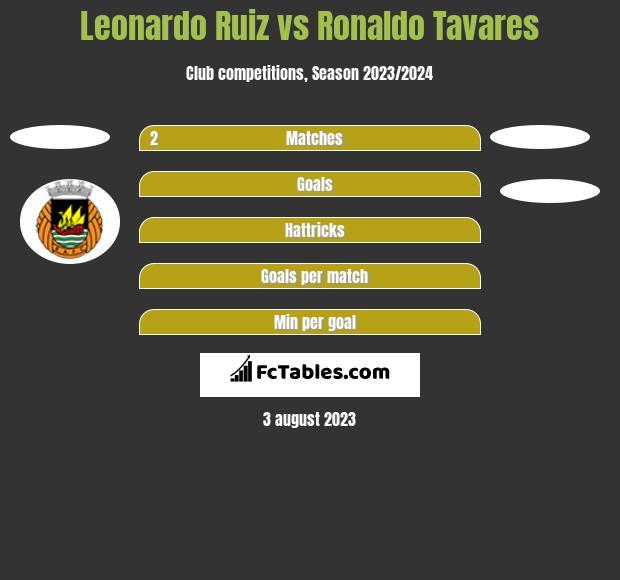 Leonardo Ruiz vs Ronaldo Tavares h2h player stats