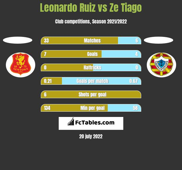 Leonardo Ruiz vs Ze Tiago h2h player stats