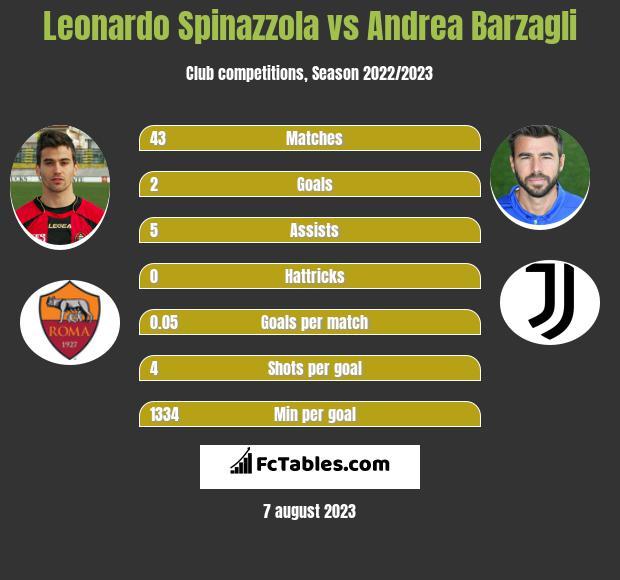 Leonardo Spinazzola vs Andrea Barzagli infographic
