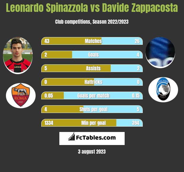 Leonardo Spinazzola vs Davide Zappacosta infographic