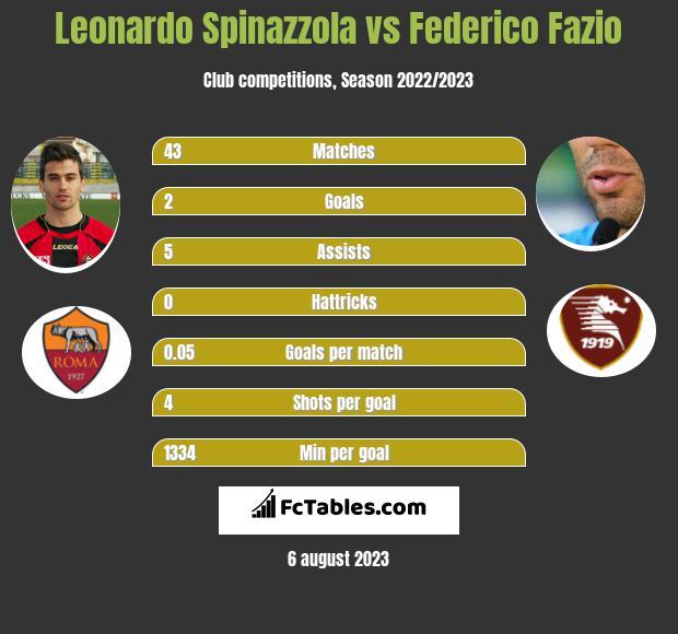 Leonardo Spinazzola vs Federico Fazio infographic