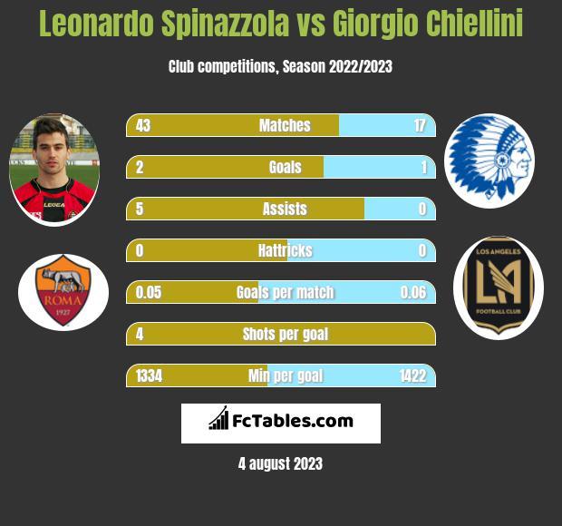 Leonardo Spinazzola vs Giorgio Chiellini infographic