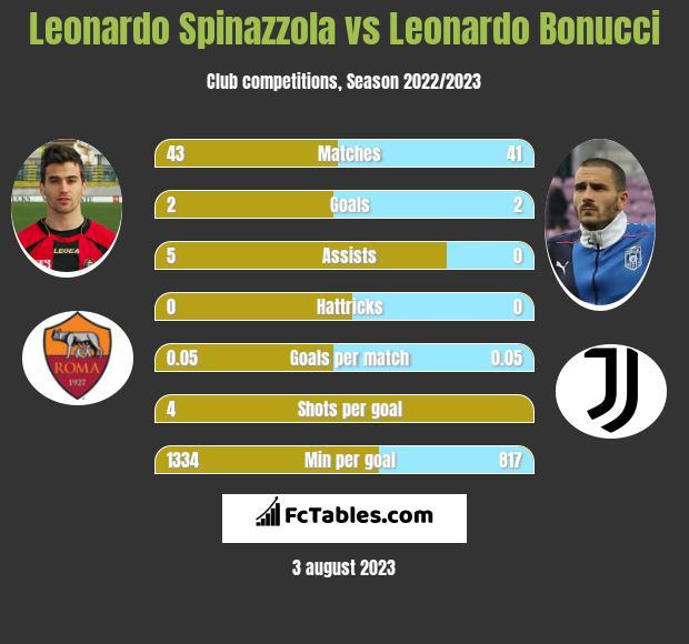 Leonardo Spinazzola vs Leonardo Bonucci infographic
